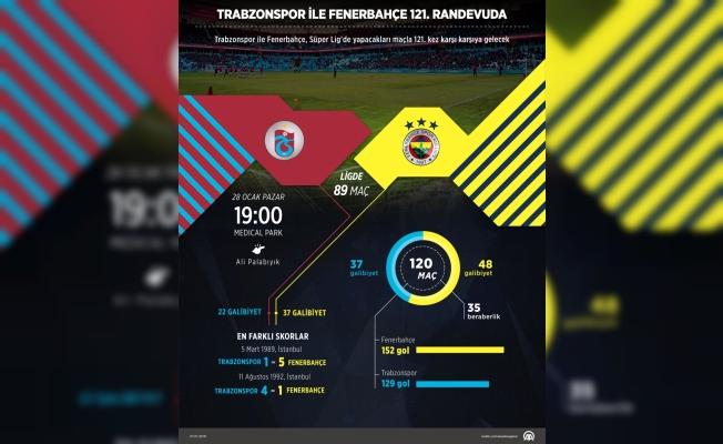 GRAFİKLİ - Trabzonspor ile Fenerbahçe 121. randevuda