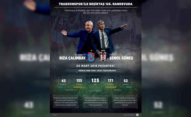 GRAFİKLİ - Trabzonspor ile Beşiktaş 126. randevuda